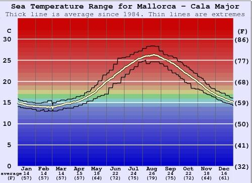 Majorca Sea Temperature