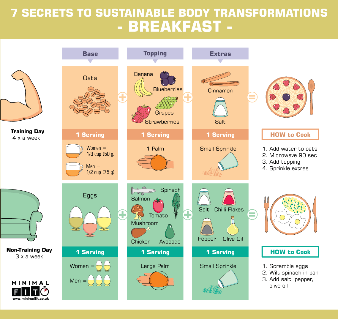 Healthy Breakfast Ideas Infographic