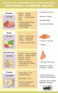Slimming Snacks Info-Graphic